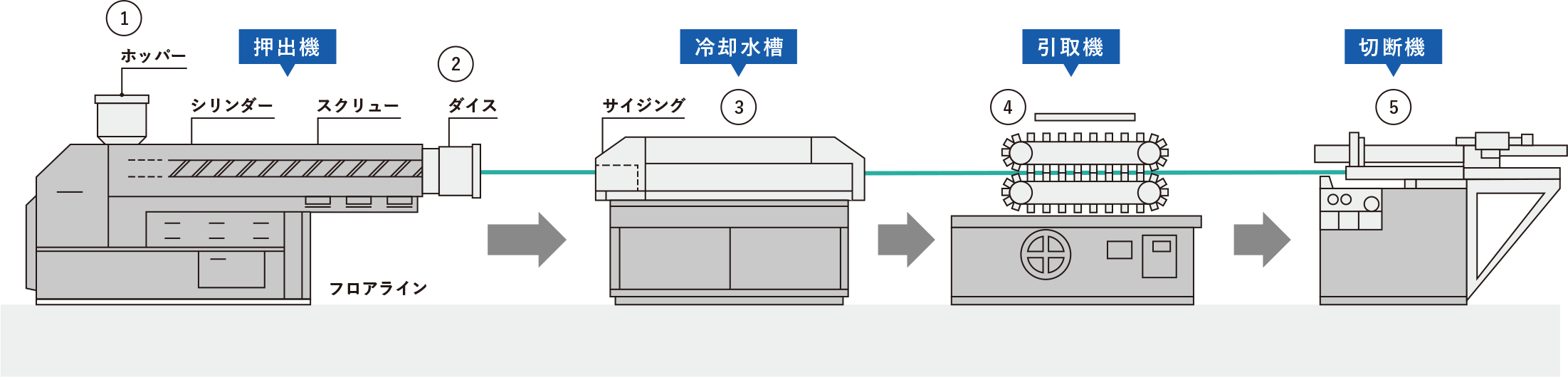 押出成形機で製品ができるまで イメージ1